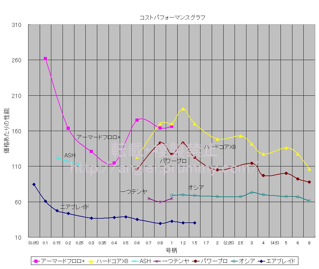 製品別、単位価格当たりの性能一覧グラフ(性能と価格のトータルバランス表)