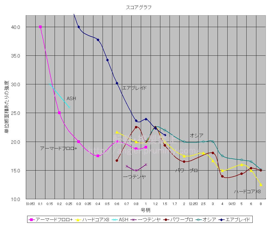 PEラインの製品別スコアグラフ