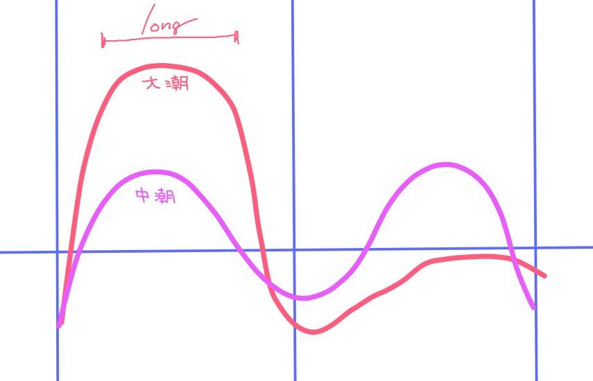 tide-graph(1)